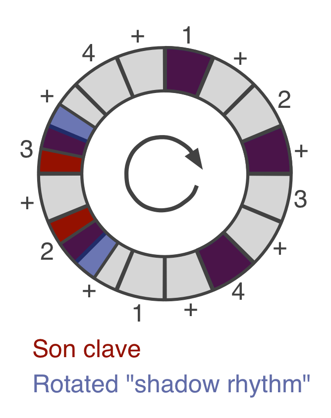Why is son clave so awesome? | The Ethan Hein Blog