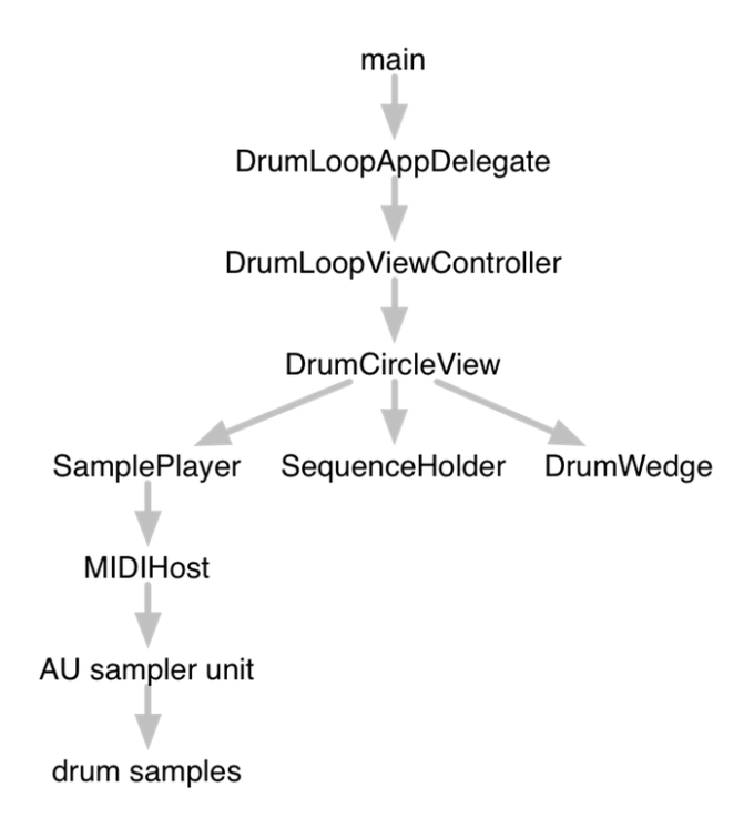 Structure of the Drum Loop iOS app