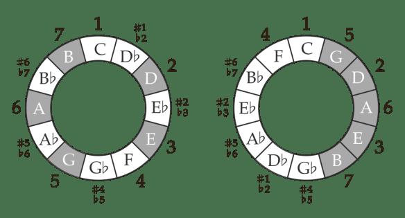 army-of-me-circles