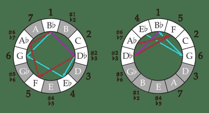 chameleon-circles