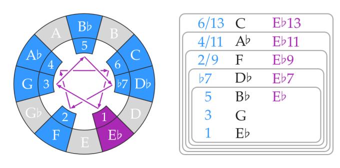B-flat Dorian mode chords on E-flat
