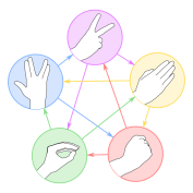 Agile Team Energiser: Rock,Paper,Scissors,Lizard,Spock