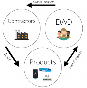 DAO synergistic