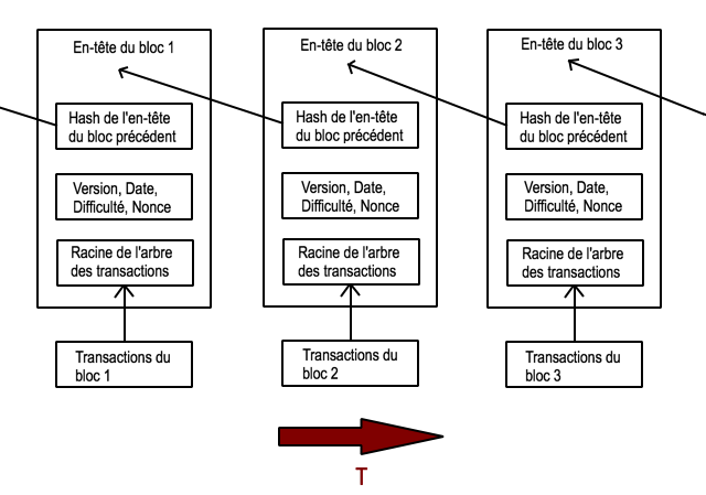 Fonctionnement simplifié de la blockchain