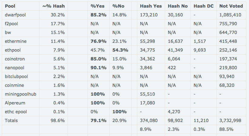 Hard Fork votes pool