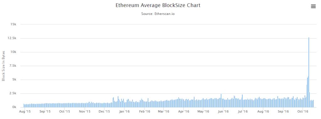 blocksize