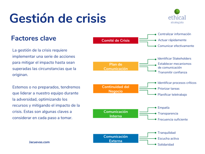 Gestión de Crisis - Ethical Strategists