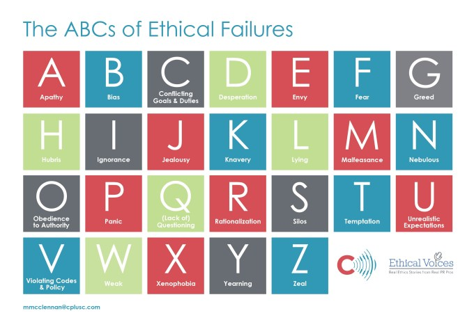 ABCs of Ethical Failures