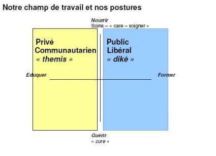 soins_education_6_communautarisme_liberalisme