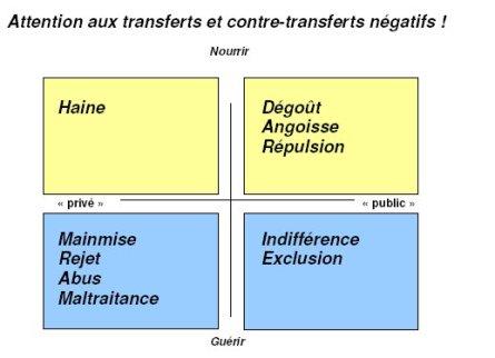 soins_education_11_transferts_contretransferts