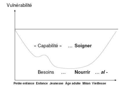 vulnerabilite_capabilite_3_soigner_nourrir