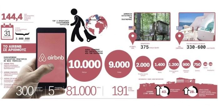 Airbnb: Οι συγκάτοικοι που άλλαξαν τον τουρισμό