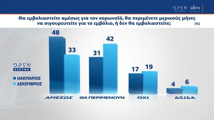 , Δημοσκόπηση της Alco: Οι πολίτες δεν είναι ικανοποιημένοι από το πρόγραμμα εμβολιασμού, INDEPENDENTNEWS