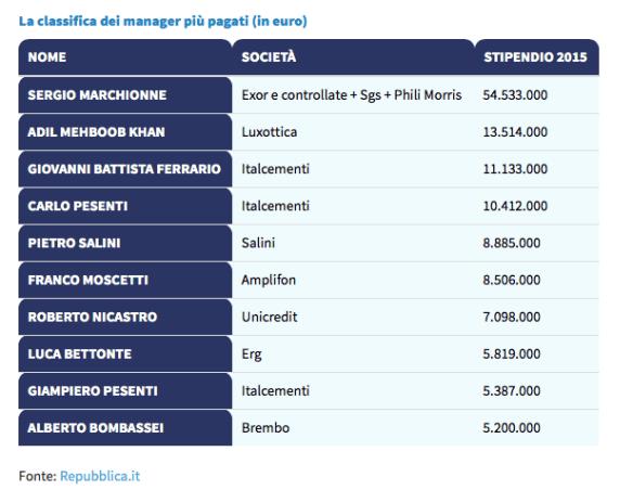 Stipendi dei supermanager