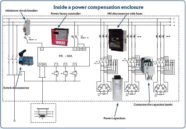 Устройства за премахване на реактивна мощност