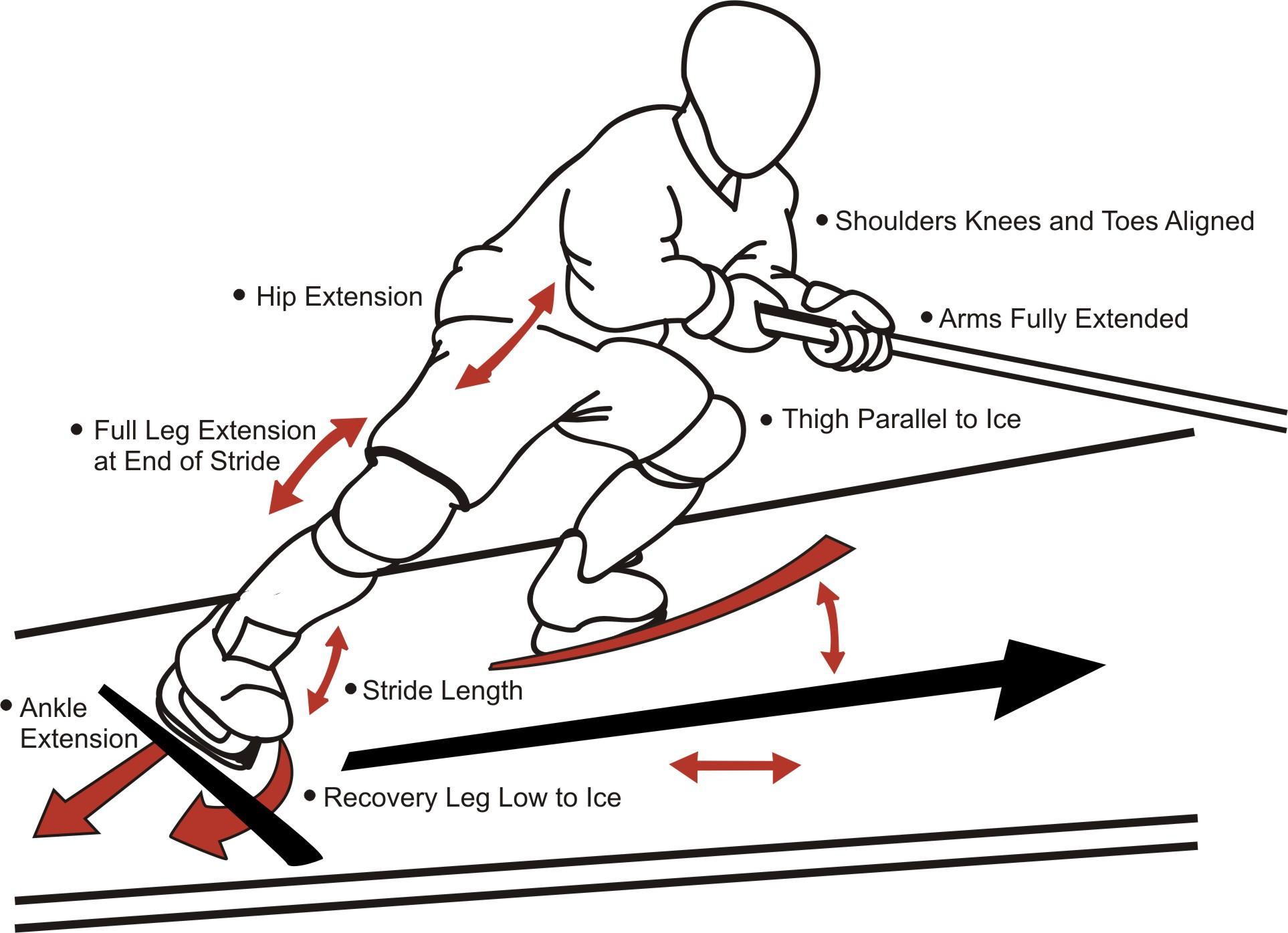 Power Skating Development