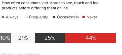Consistency Makes Good Customer Experiences Better
