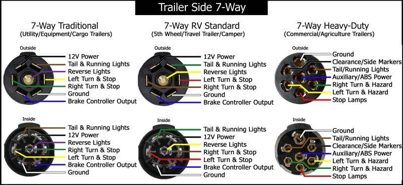 Heavy duty 6 pin trailer wiring diagram on wiring diagram for 6 pin trailer connector the wiring diagram 7 way trailer plug wiring diagram gmc Trailer Lights Wiring-Diagram