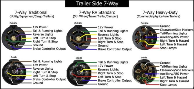 7 way trailer plug wiring instructions  pietrodavicoit