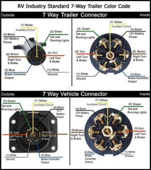 Trailer Light Cable Wiring Harness 100ft Spools 14 Gauge 7