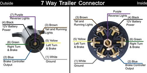 4 pole flat trailer connector wiring diagram wiring diagrams trailer plug 7 pin nilza
