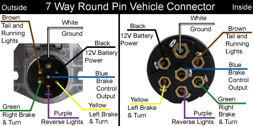 7 pin wiring diagram ford the wiring trailer wiring diagram ford f150 forum munity of truck ford trailer harness pinouts wiring diagrams for car truck 7 pin source