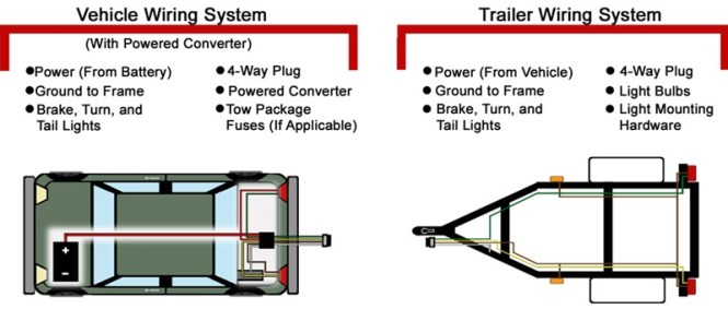 wiring diagram for trailer lights 4 way the wiring diagram 5 pin round trailer plug wiring diagram wiring diagram wiring diagram
