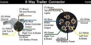 Wiring Color Code On Ford Motor Home With 7Way Connector And Car To Be Towed Has 6Way
