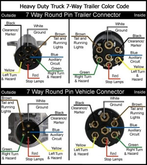 Wiring Diagram for a 1997 Peterbilt Semi Tractor with 7Pin Round Connector | etrailer