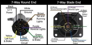 Pin Designations of the 7way Round and the 7way Flat on
