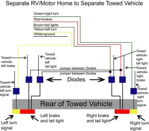 Wiring Kit Needed for Dinghy Towing a 2009 Subaru Forester Behind a 1992 Monaco Motorhome