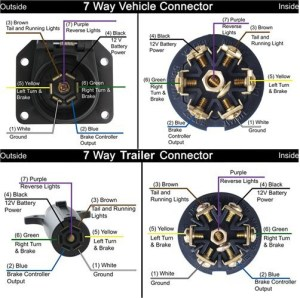 Color Clarification Regarding Wiring Issues of a 7 pin Trailer Blade Connector | etrailer