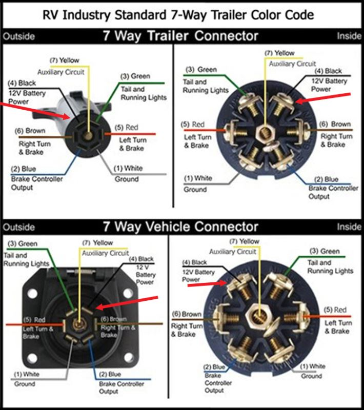 wiring: 7 pin rv trailer connector wiring diagram rockwood 2701ss, Wiring diagram