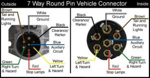 Wiring Configuration For 7Way Vehicle And Trailer