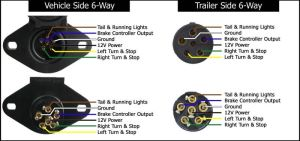 Wiring Diagram for the Adapter 6Pole to 7Pole Trailer