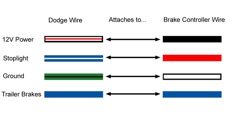 dodge trailer wiring diagram dodge image wiring 2011 dodge ram trailer brake wiring diagram jodebal com on dodge trailer wiring diagram