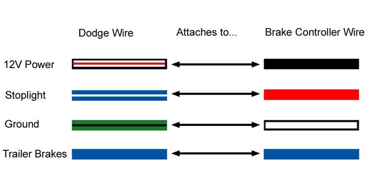1996 dodge ram 1500 trailer wiring diagram 1996 car wiring, wiring diagram, trailer wiring diagram for 2006 dodge ram