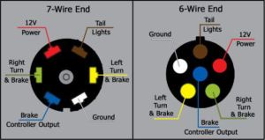 What are the Wire Functions on the Blue Ox 7Way to 6Way