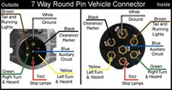 Wiring Diagram for 7Way Round Pin Trailer and Vehicle