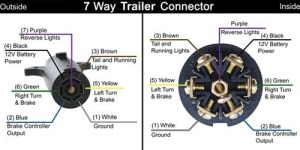 7Way RV Trailer Connector Wiring Diagram | etrailer