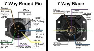 Availability of a 7Way Round Pin to 5Way Flat Trailer