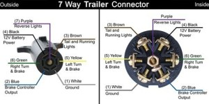 Trailer Wiring Diagram for a Trailer Side 7Way Connector