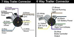 How are the 7 and 6Way Trailer Connectors Wired in