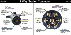 Changing from a 4Way Flat to 7Way Blade Trailer