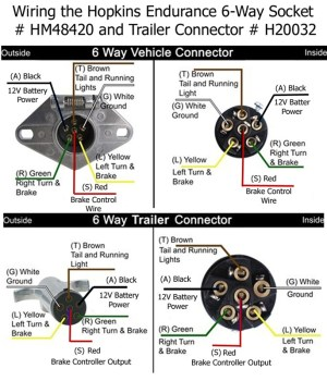 Will the Hopkins 6Way Trailer Connector Work With the