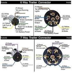 Replacing 6Way on Trailer With 7Way Connector | etrailer
