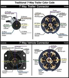 7 pole round pin trailer wiring connector diagram wiring diagram 7 Pin Trailer Connector Diagram wiring a 7 way round pin european trailer connector etrailer 7 pin trailer connector diagram