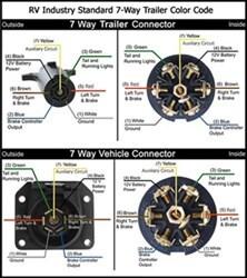 rv wiring diagrams 7 way - wiring diagram, Wiring diagram