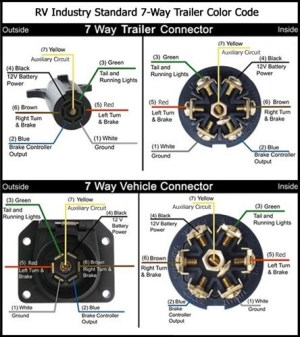 7Way Wiring Diagram Availability | etrailer