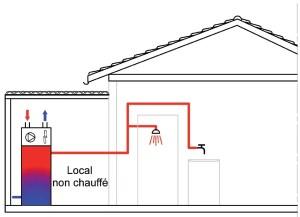 ECS Ambiant - Prise et rejet raccordés au local non chauffé - ballon ecs en local non chauffé